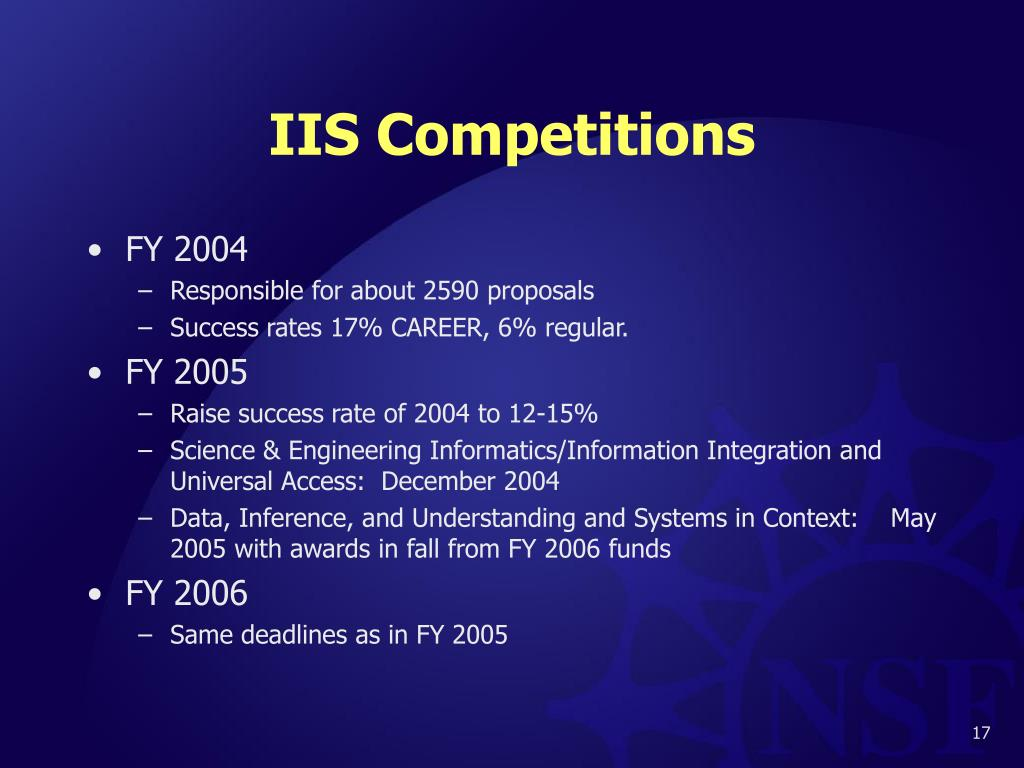 IIS Competitions