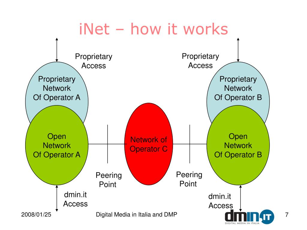 iNet – how it works