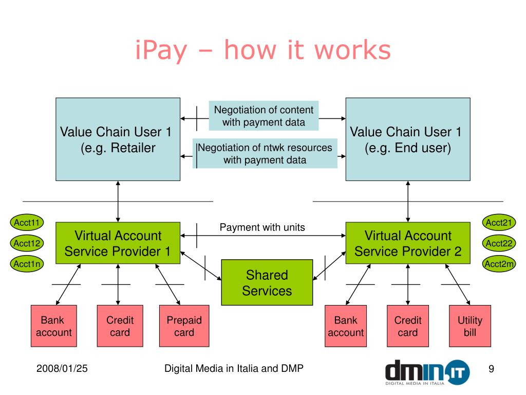 iPay – how it works