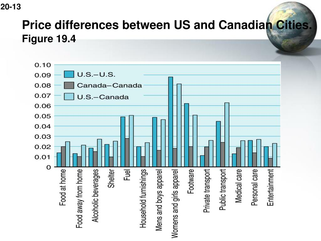 Price differences between US and Canadian Cities.