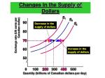 changes in the supply of dollars