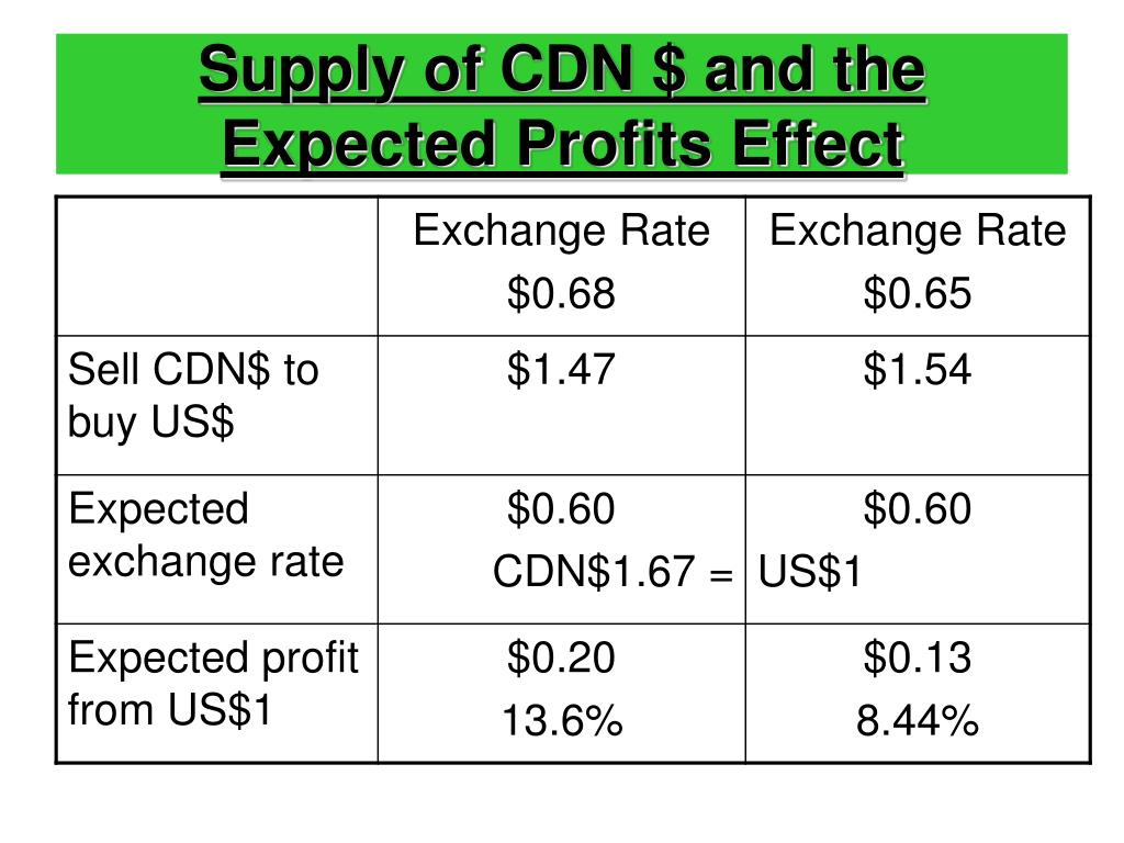 Supply of CDN $ and the Expected Profits Effect
