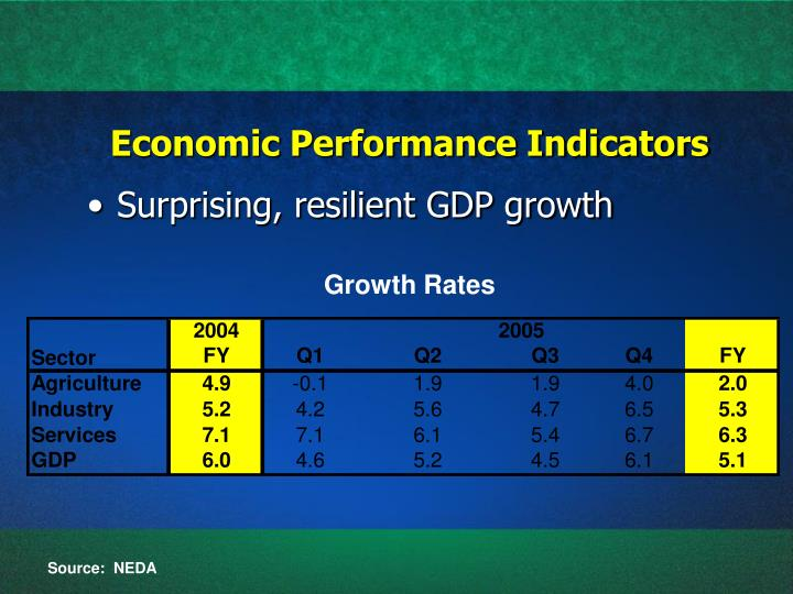 assessing indonesias economic performance in 2007 Health economics: 2 - assessing performance section 1 notes that the main criteria used in economics to judge allocations of resources are efficiency and equity it also notes that that efficiency is defined with respect to the achievement of aims, one of which may be equity.