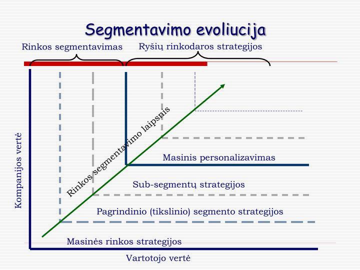 Segmentavimo evoliucija