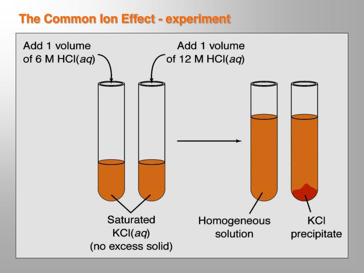 The Common Ion Effect - experiment
