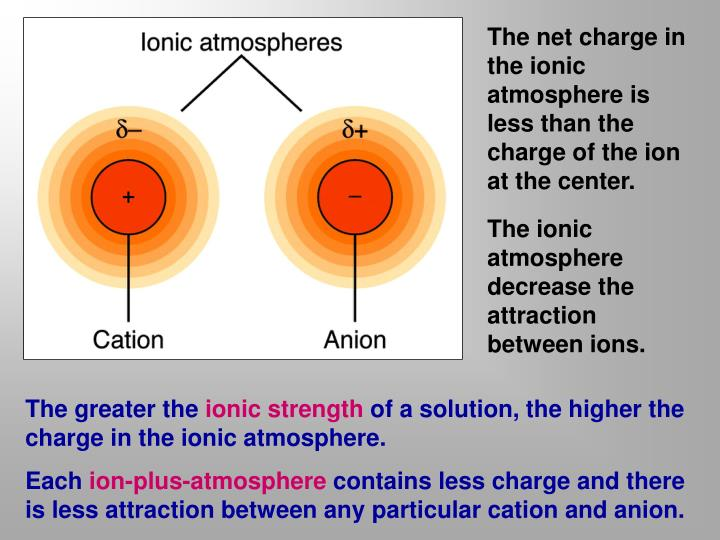 The net charge in the ionic atmosphere is less than the charge of the ion at the center.