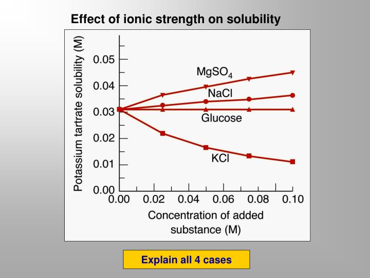 Effect of ionic strength on solubility