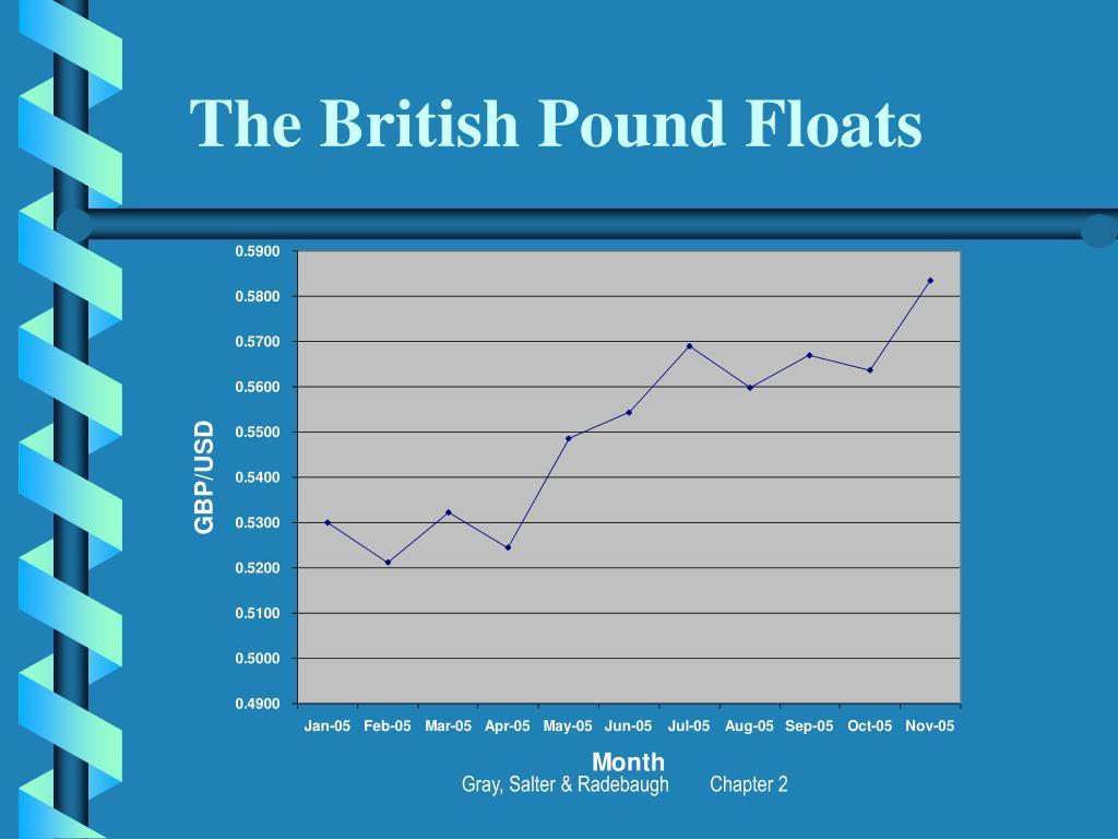 The British Pound Floats