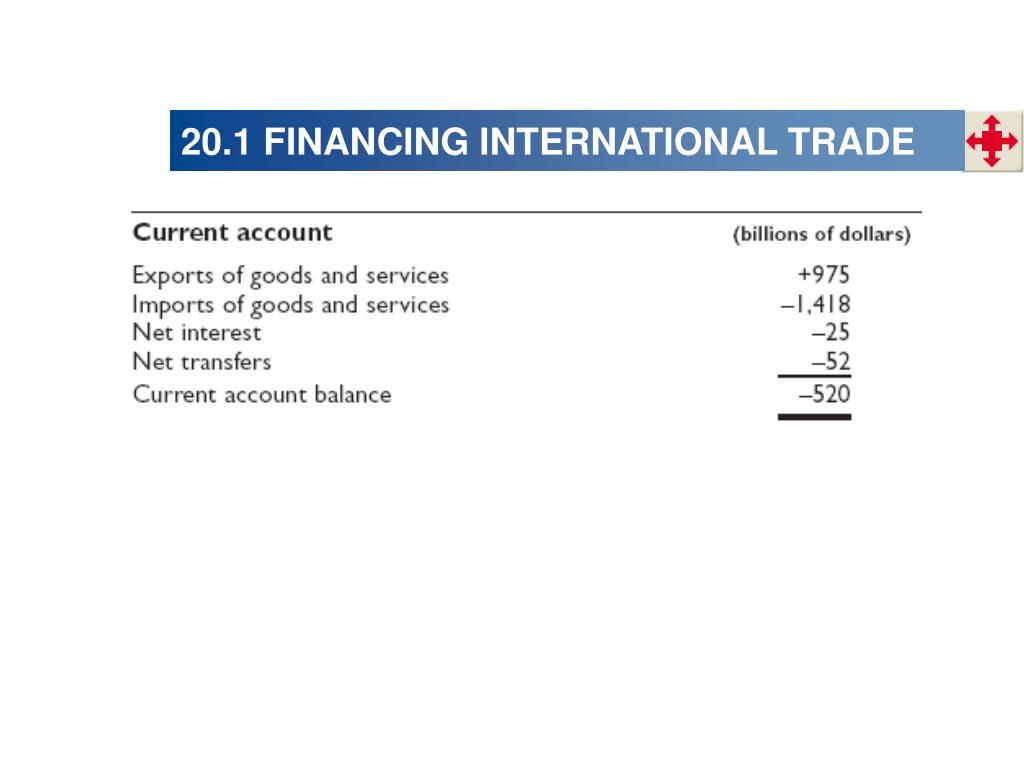 20.1 FINANCING INTERNATIONAL TRADE
