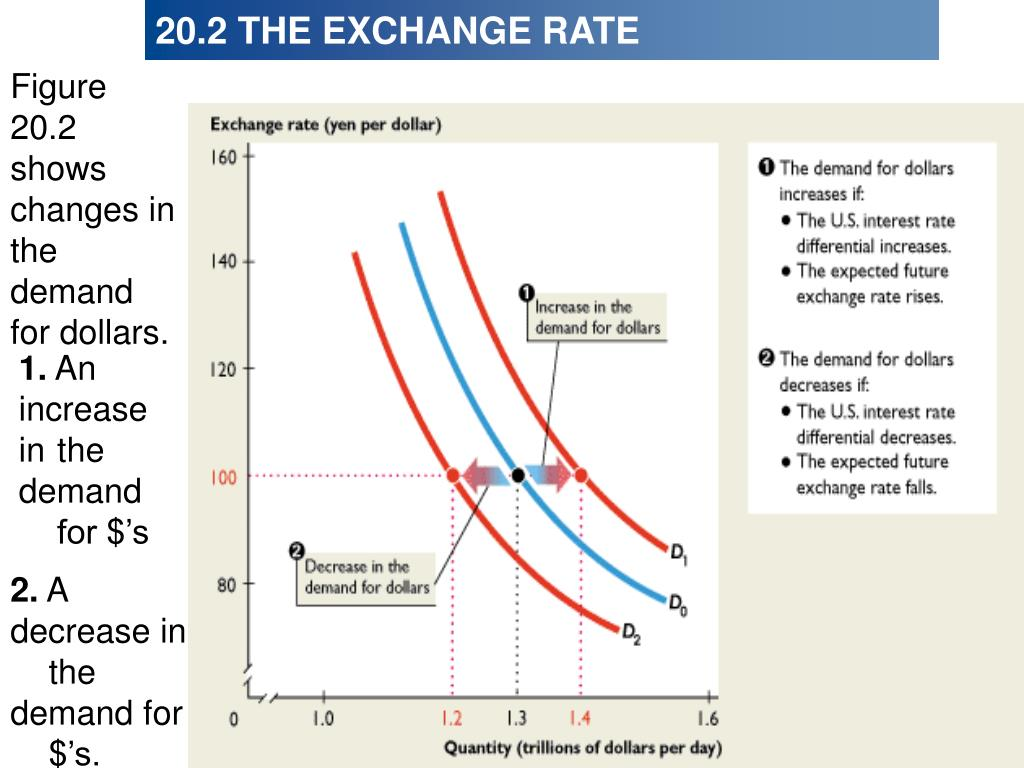 Figure 20.2 shows changes in the demand for dollars.