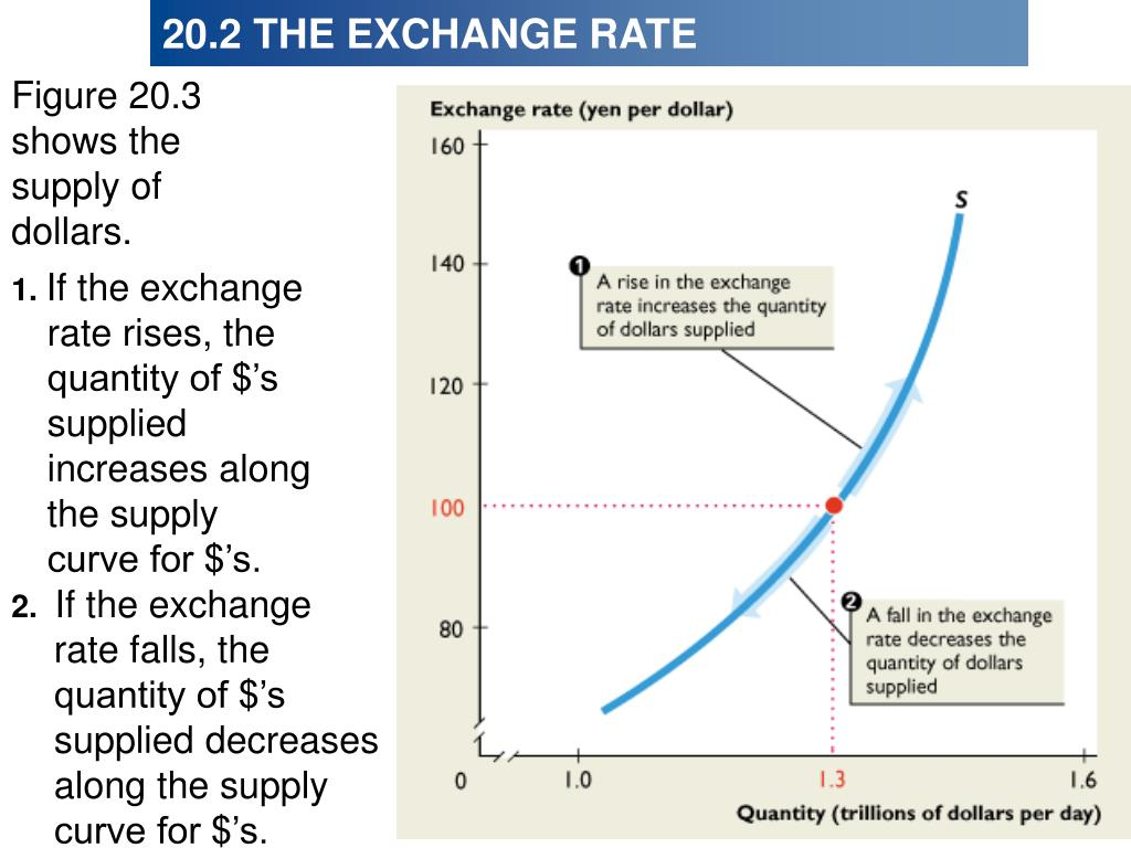 Figure 20.3 shows the supply of dollars.