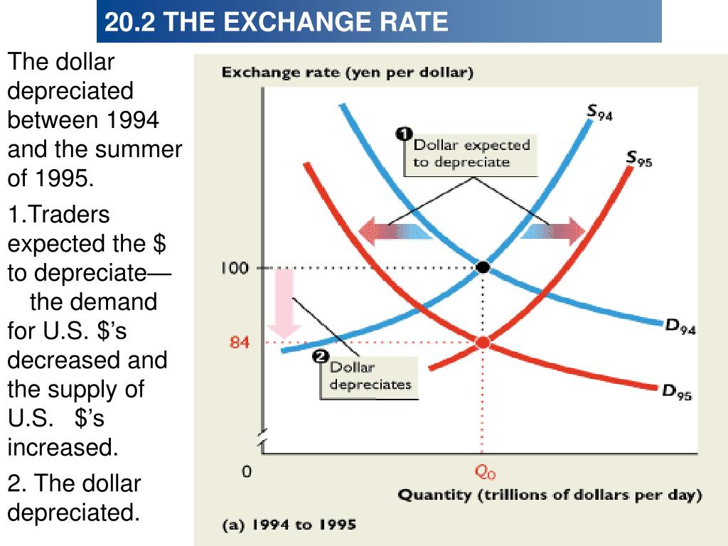 The dollar depreciated between 1994 and the summer of 1995.