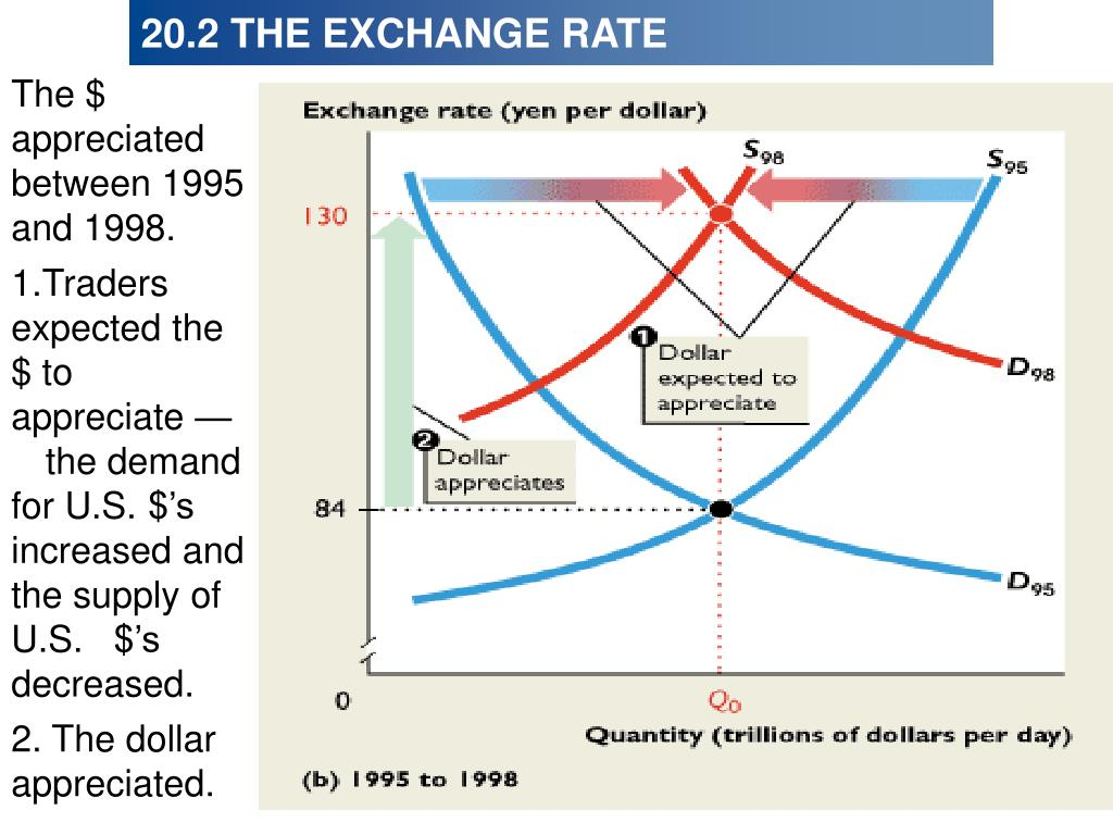 The $ appreciated between 1995 and 1998.