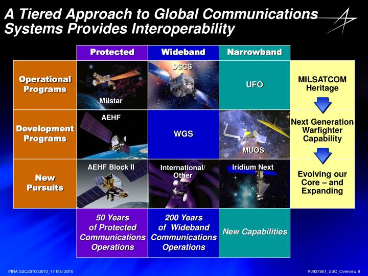 A Tiered Approach to Global Communications Systems Provides Interoperability
