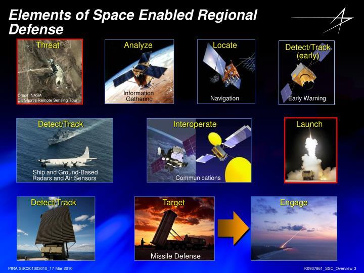 Elements of space enabled regional defense