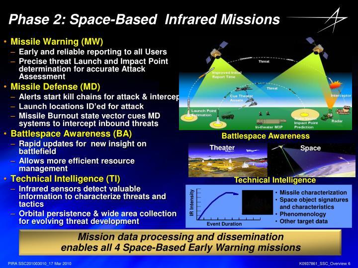 Missile Warning / Missile Defense