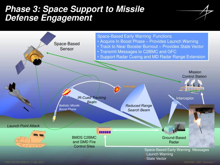 Space-Based Early Warning  Functions