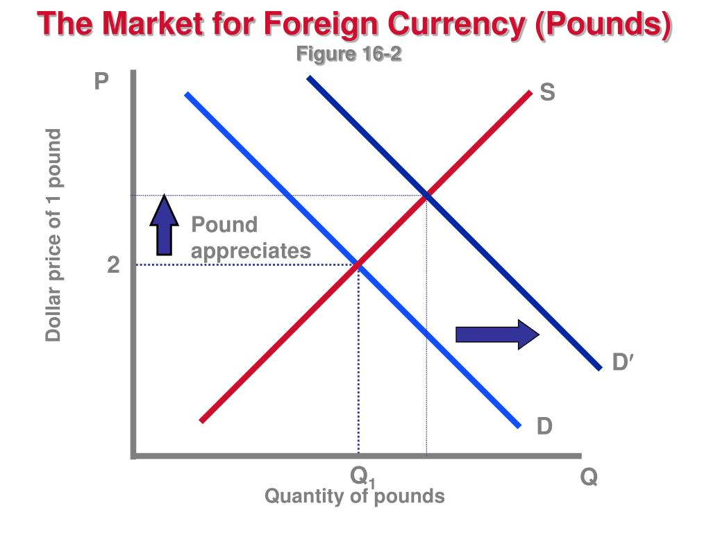 The Market for Foreign Currency (Pounds)