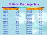 us dollar exchange rate18