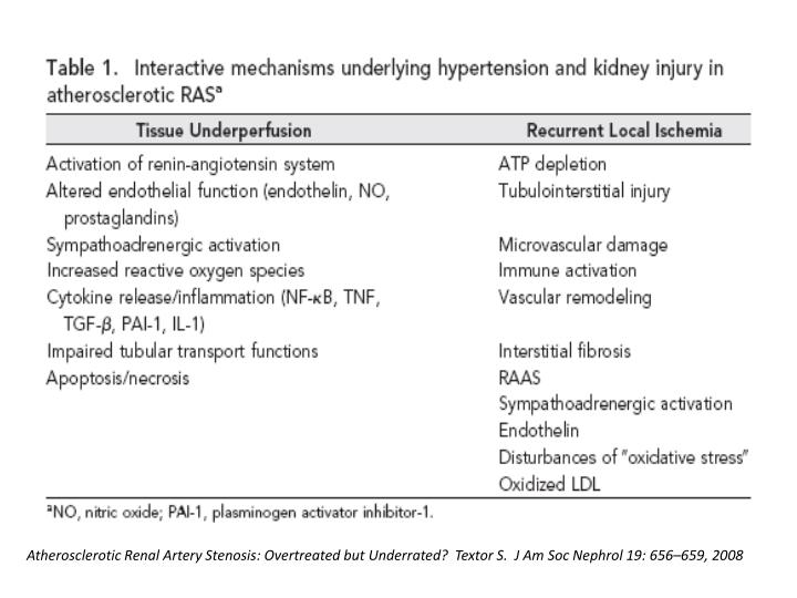 Atherosclerotic Renal Artery Stenosis: Overtreated