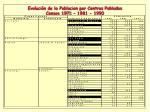 evoluci n de la poblacion por centros poblados censos 1971 1981 1990