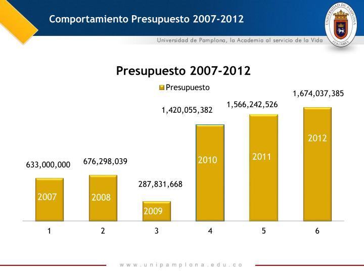 Comportamiento Presupuesto 2007-2012