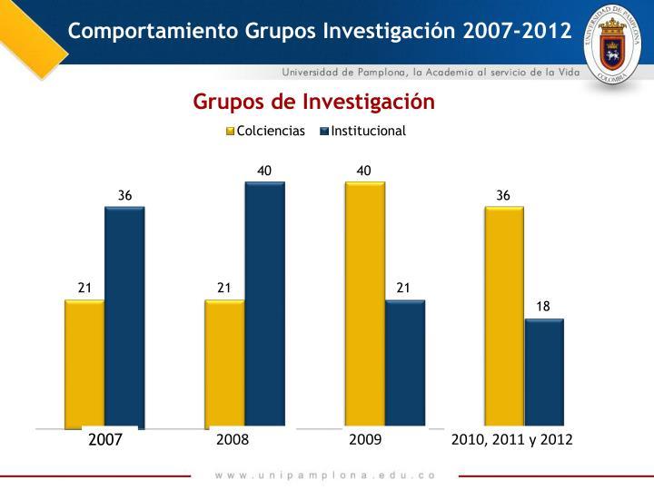 Comportamiento Grupos Investigación 2007-2012