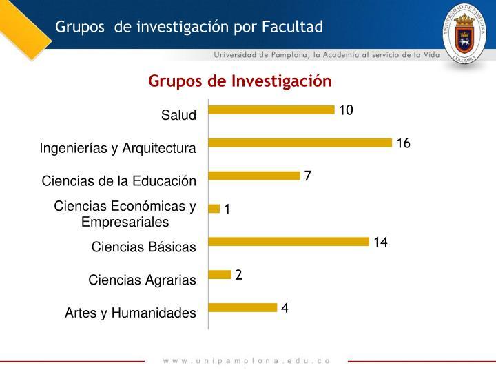Grupos  de investigación por Facultad