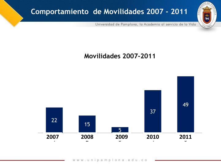 Comportamiento  de Movilidades 2007 - 2011