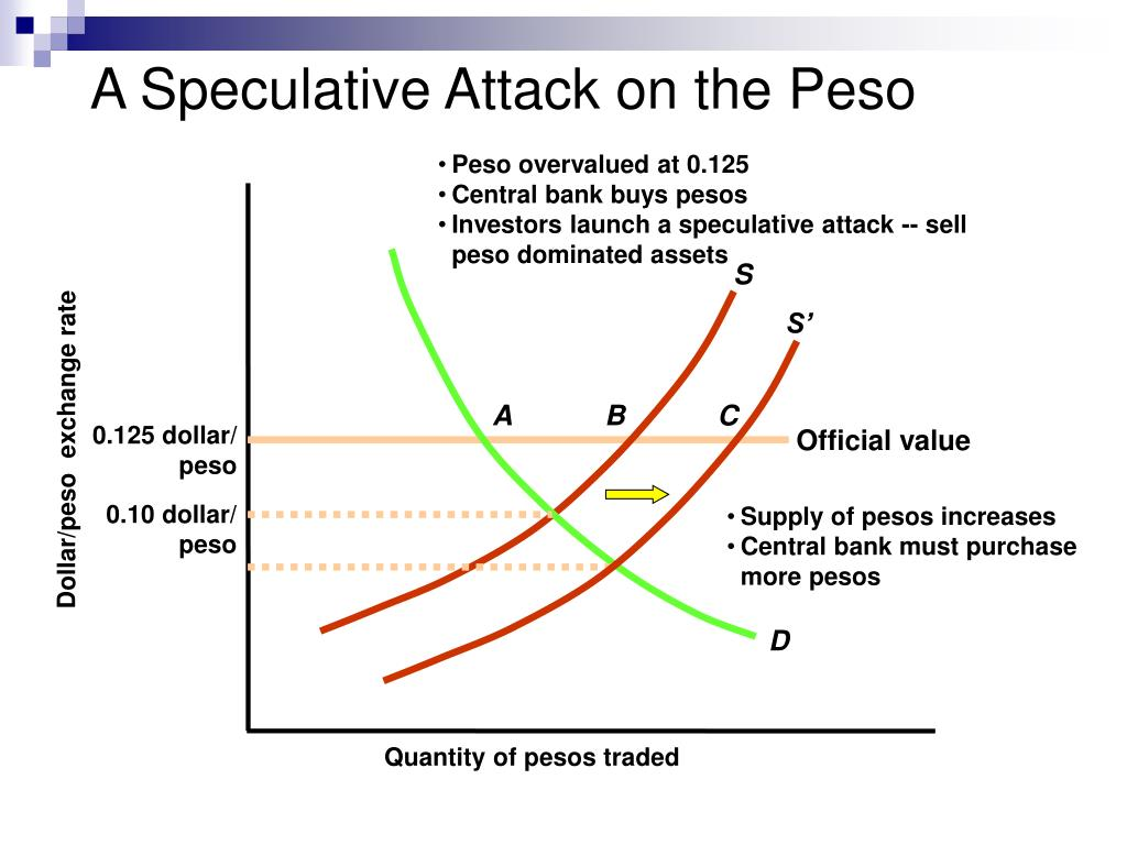 Peso overvalued at 0.125