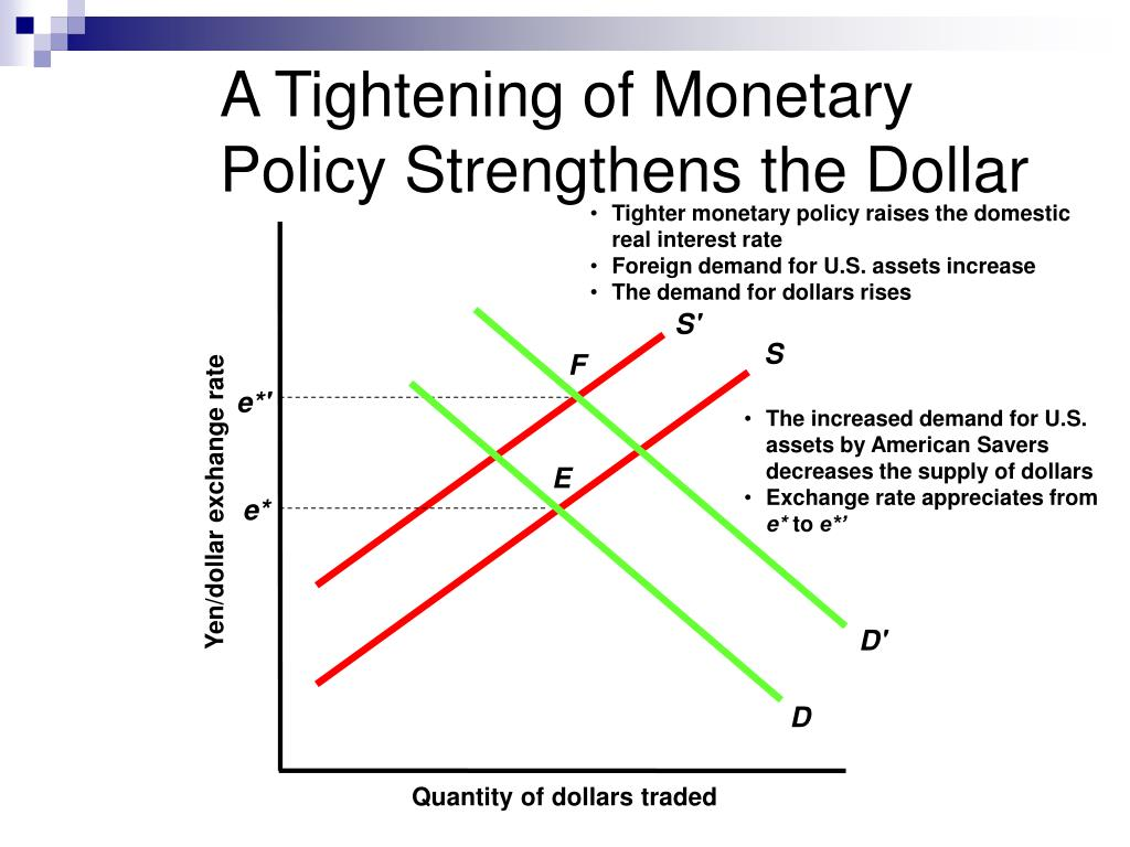 Tighter monetary policy raises the domestic real interest rate