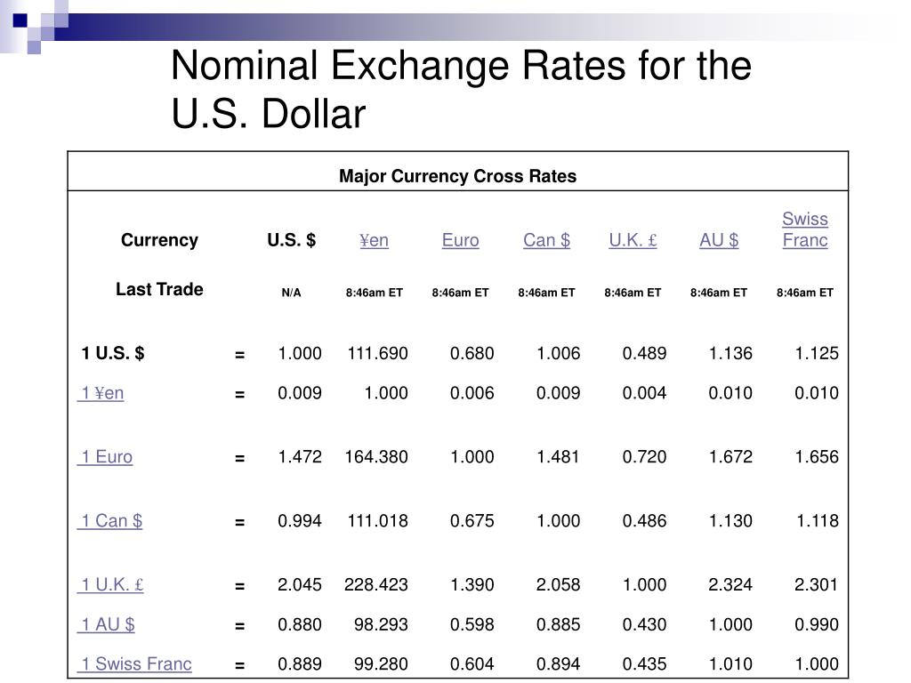 Nominal Exchange Rates for the U.S. Dollar