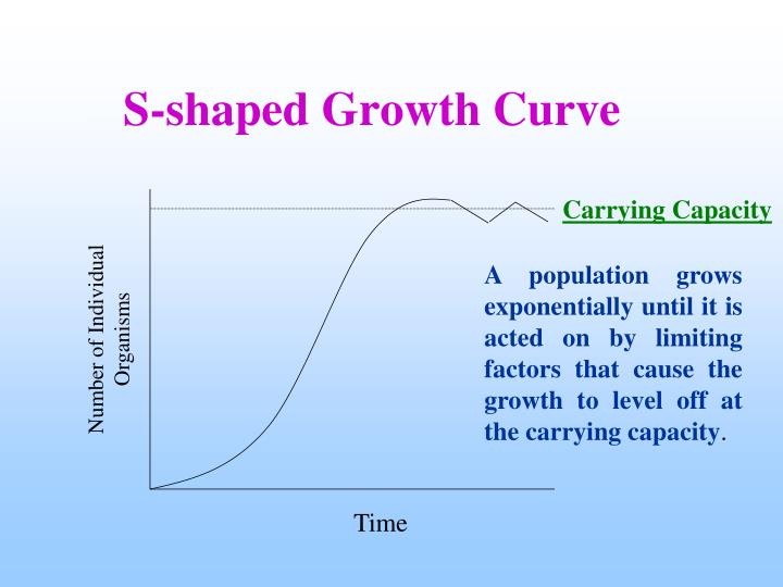 S-shaped Growth Curve