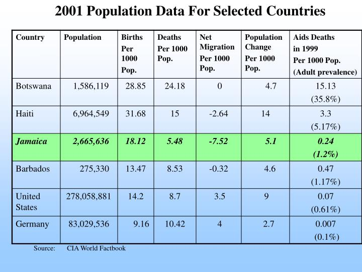 2001 Population Data For Selected Countries