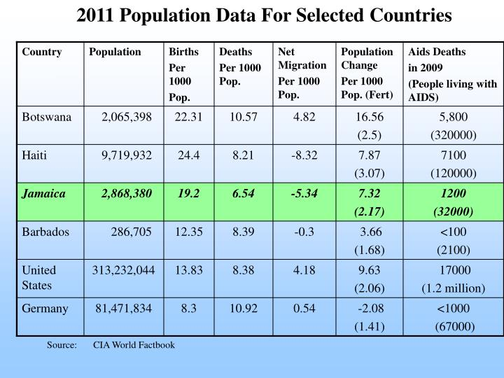 2011 Population Data For Selected Countries