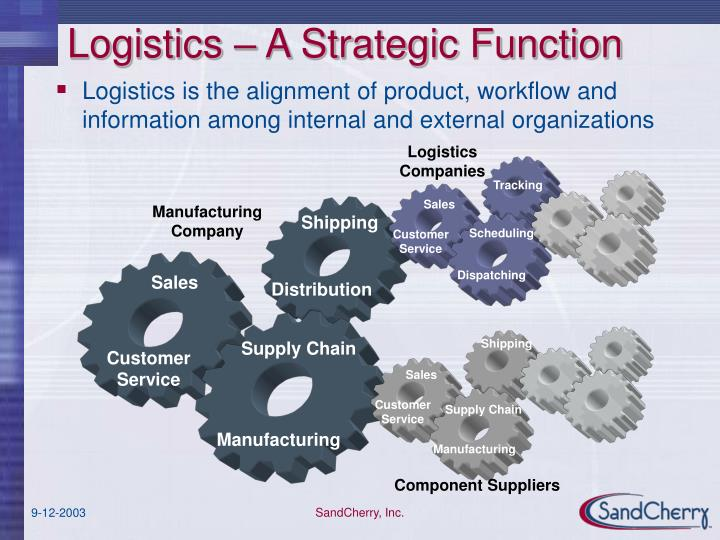 Logistics a strategic function