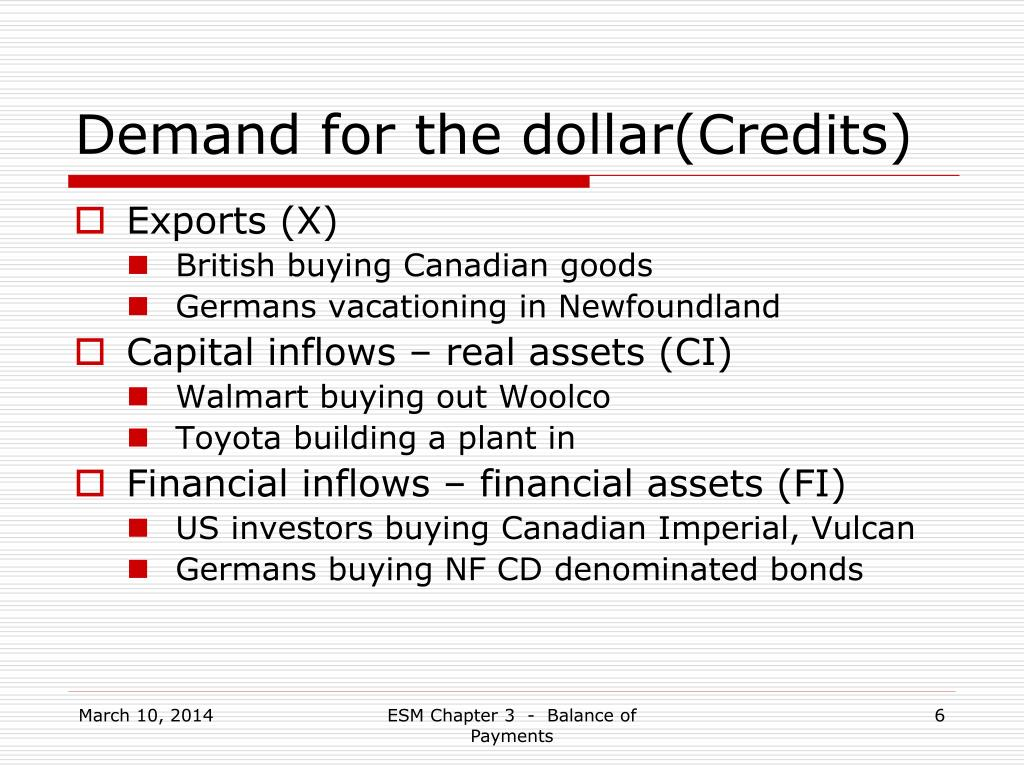 Demand for the dollar(Credits)