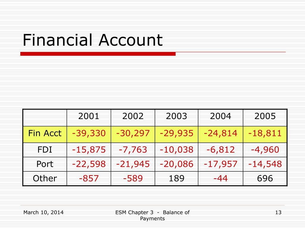 Financial Account