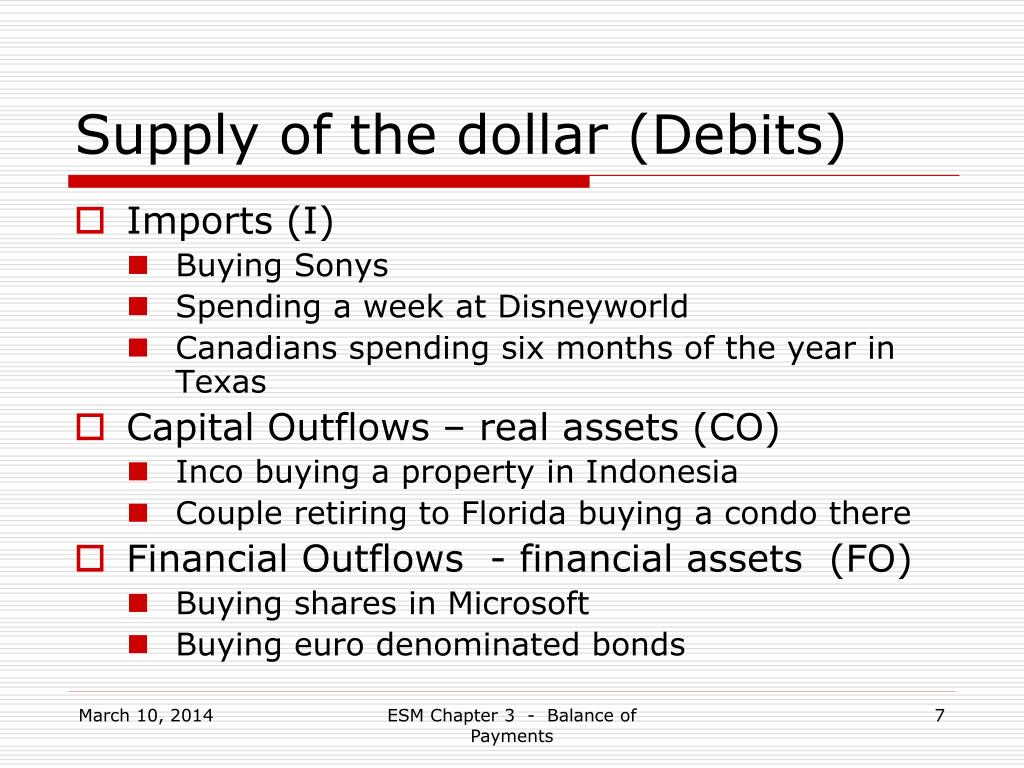 Supply of the dollar (Debits)