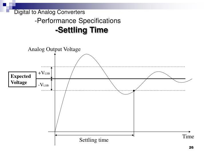 Analog Output Voltage