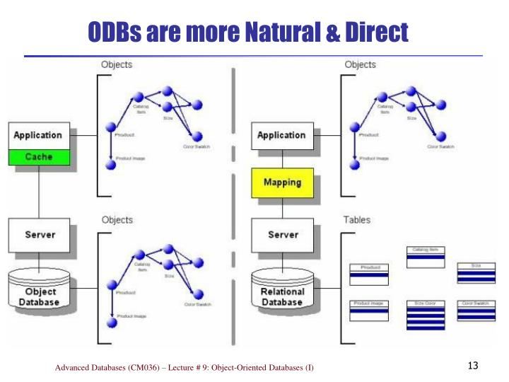 ODBs are more Natural & Direct