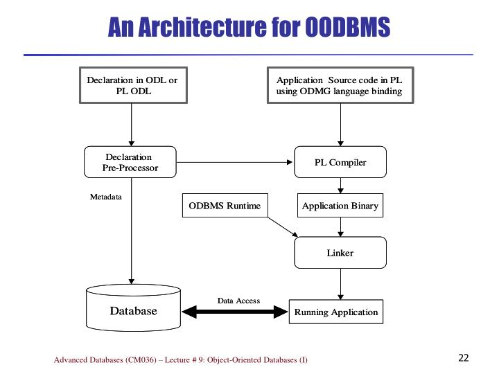 An Architecture for OODBMS