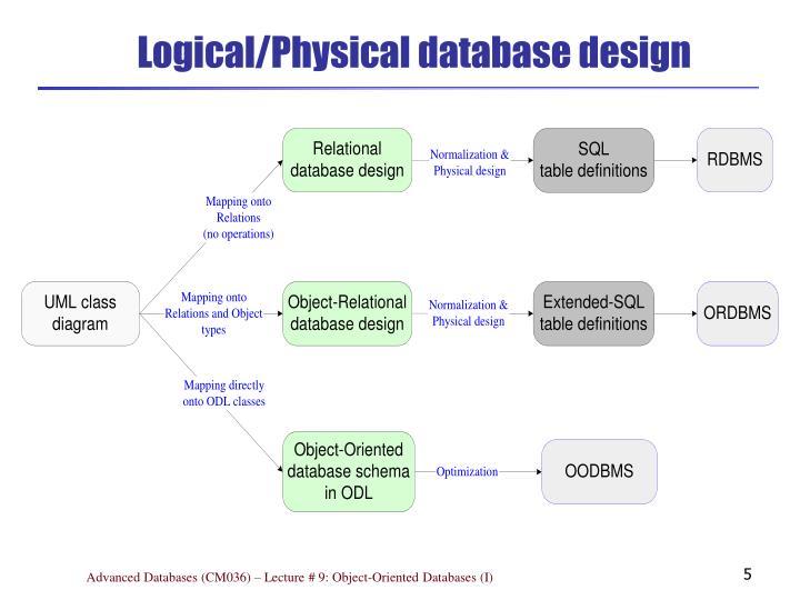 Logical/Physical database design