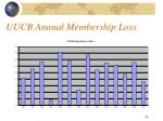 uucb annual membership loss