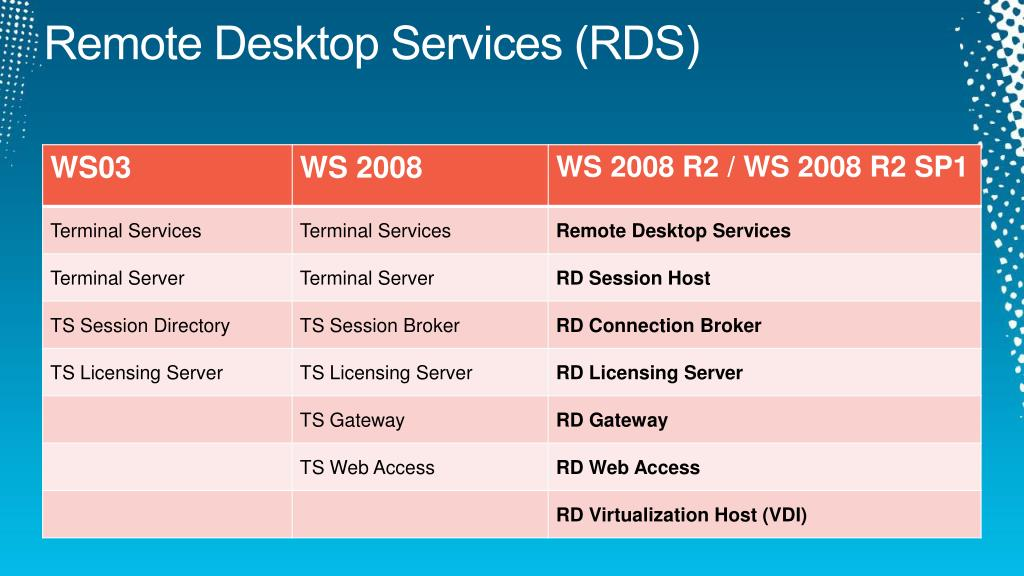 PPT - RemoteFX - VDI: Implementation Best Practices and