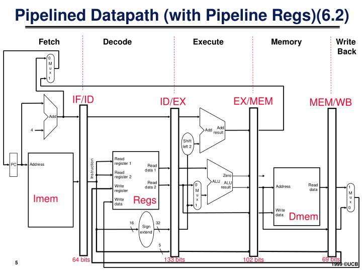 Pipelined Datapath (with Pipeline Regs)(6.2)