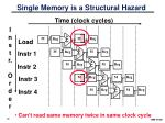 single memory is a structural hazard