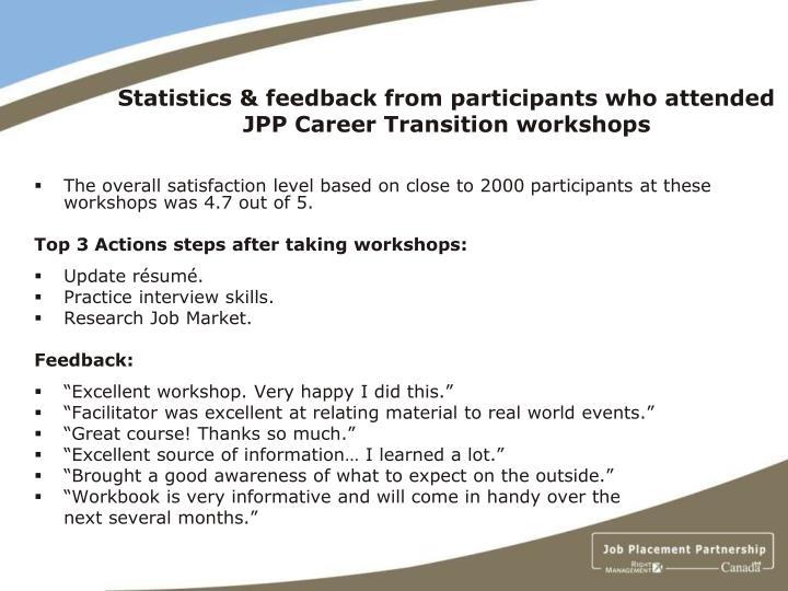 Ppt Job Placement Program Right Management Inc Powerpoint