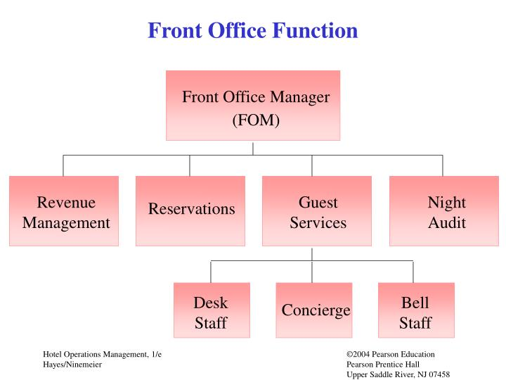 Front office function