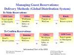 managing guest reservations delivery methods global distribution system